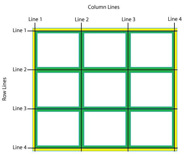 آموزش ویژگی grid-row-start در CSS