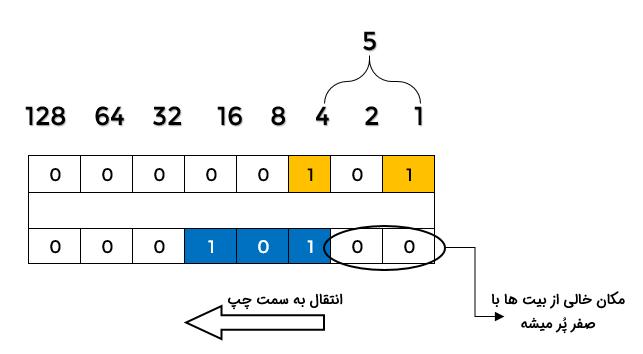 کار با عملگرهای بیتی در جاوااسکریپت